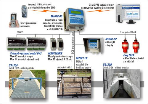 Scheme of control technology of WWTP